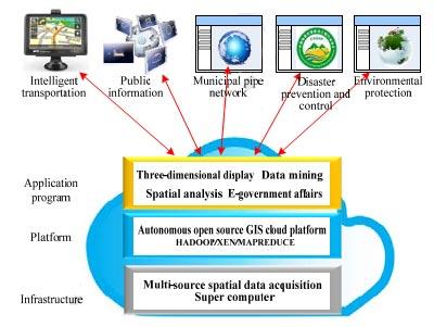 دولت الکترونیک مبتنی بر فناوری GIS
