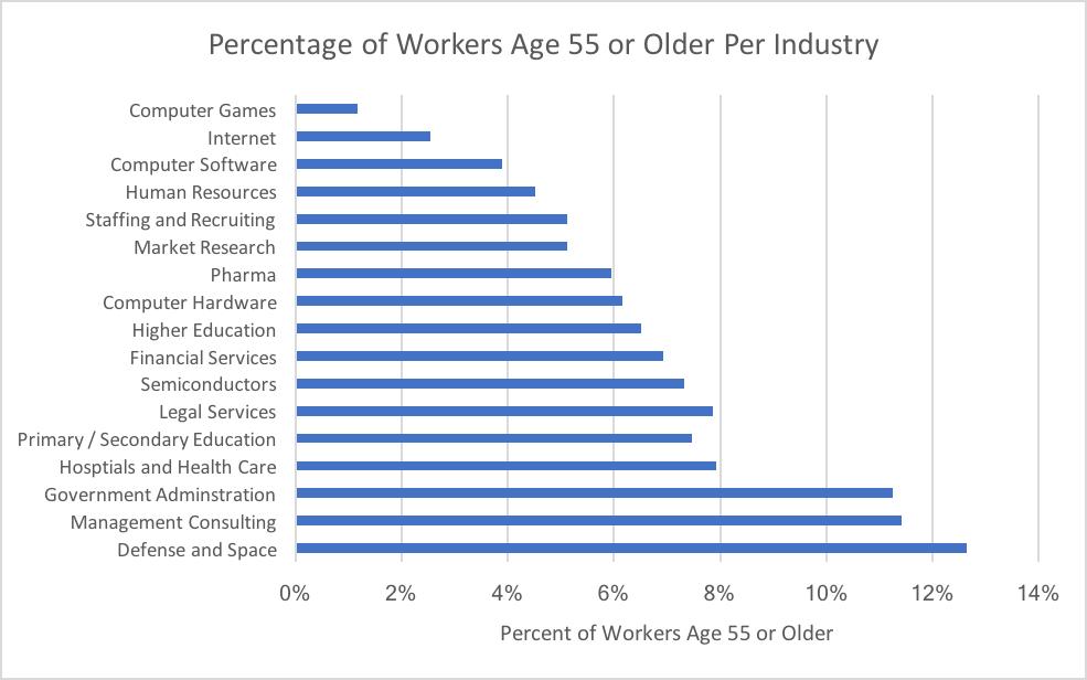متوسط سن کارکنان در شرکتهای آی تی