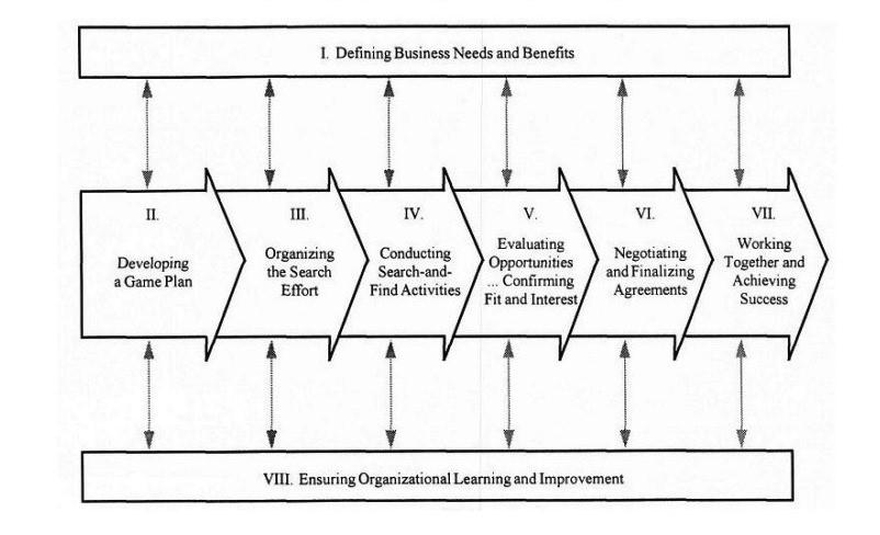 8 گام استقرار IT در سازمانهای سنتی