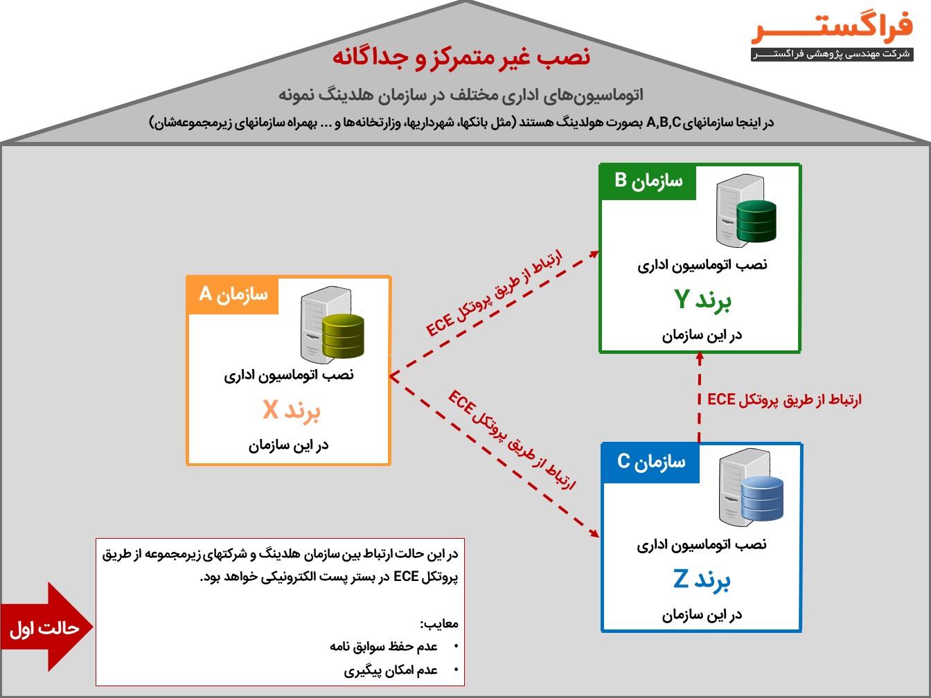 پروتکل ECE در اتوماسیون اداری