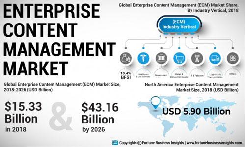 بازار جهانی ECM